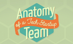 Anatomy of a Tech Startup Team – by Wrike project management tools
